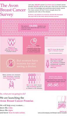 Эйвон против рака молочной железы