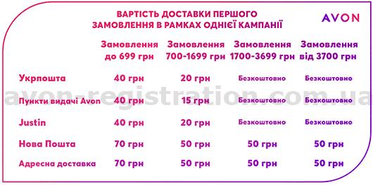 Стоимость доставки для Представителей Эйвон Украина в 2021 г